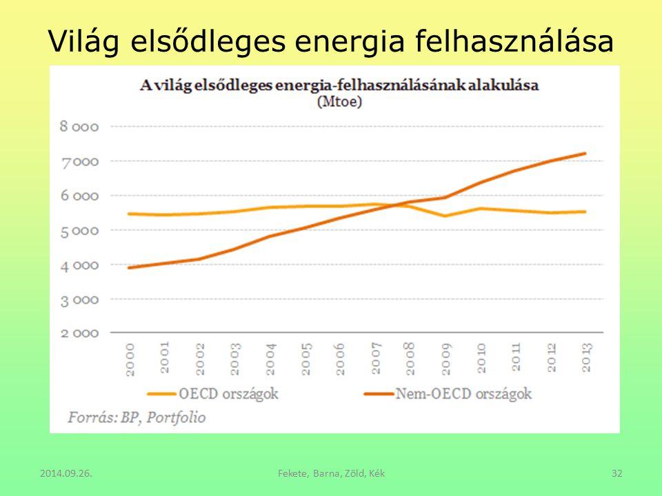 Világ elsődleges energia felhasználása
