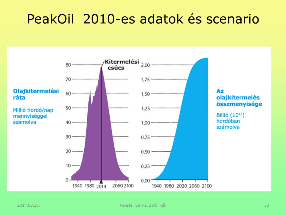PeakOil 2010-es adatok és scenario