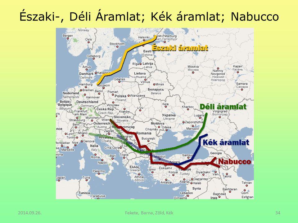 Északi-, Déli Áramlat; Kék áramlat; Nabucco