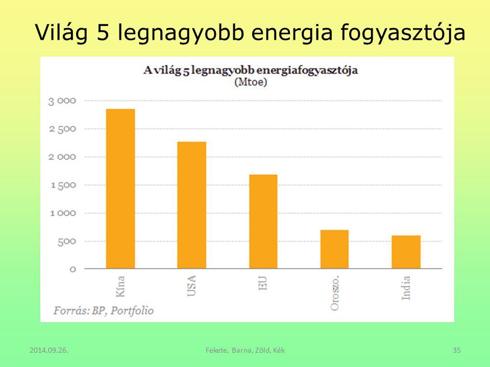 Világ 5 legnagyobb energia fogyasztója
