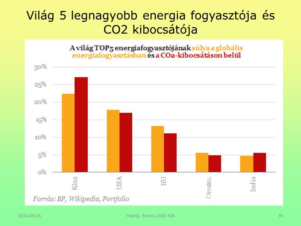 Világ 5 legnagyobb energia fogyasztója és CO2 kibocsátója