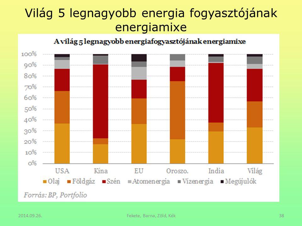 Világ 5 legnagyobb energia fogyasztójának energiamixe