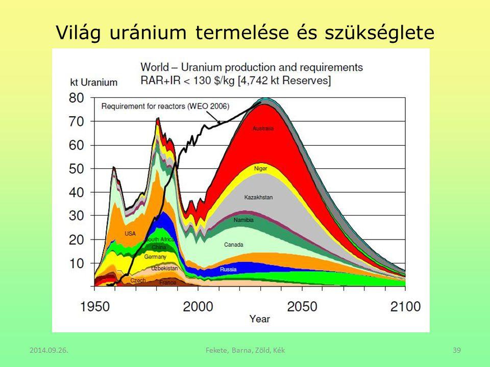 Világ uránium termelése és szükséglete