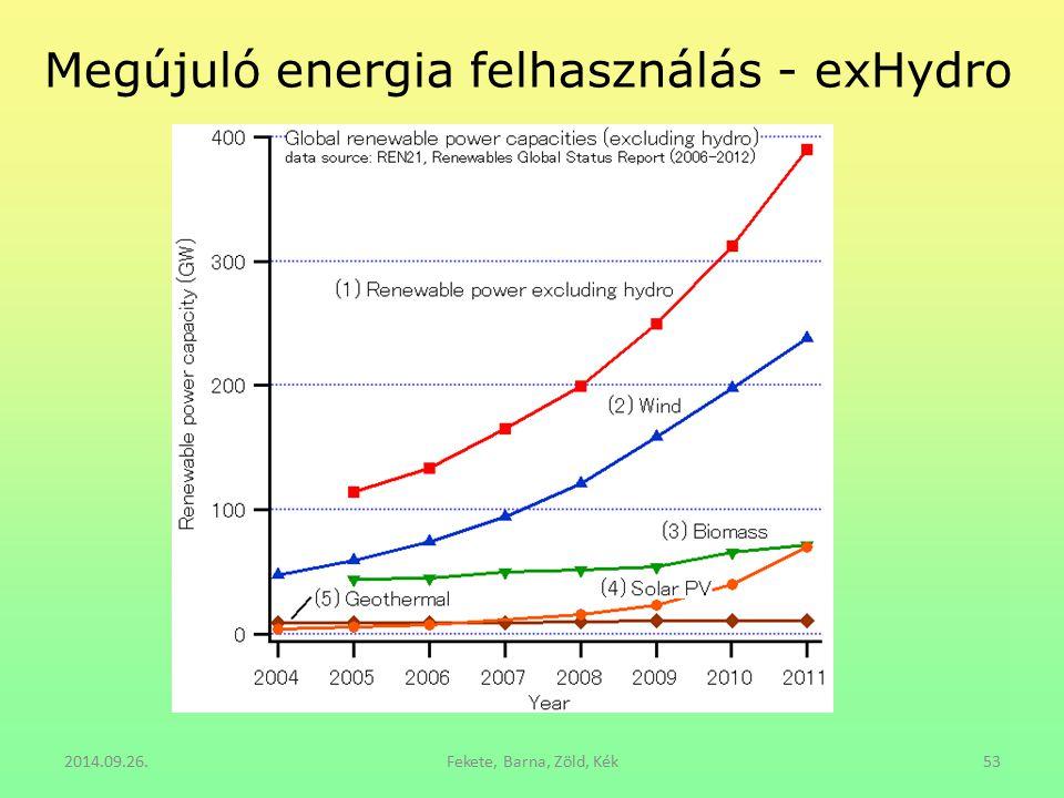 Megújuló energia felhasználás - exHydro