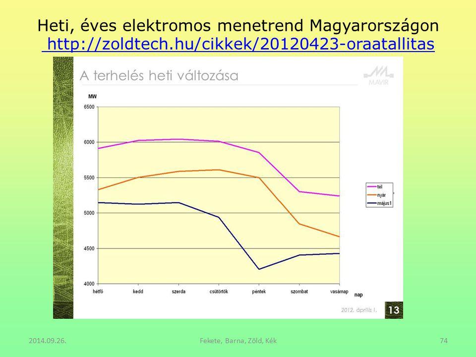 Heti, éves elektromos menetrend Magyarországon http://zoldtech