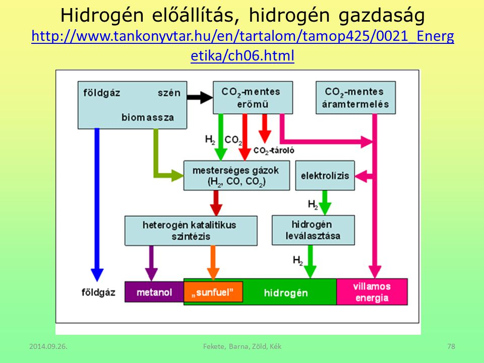 Hidrogén előállítás, hidrogén gazdaság http://www. tankonyvtar