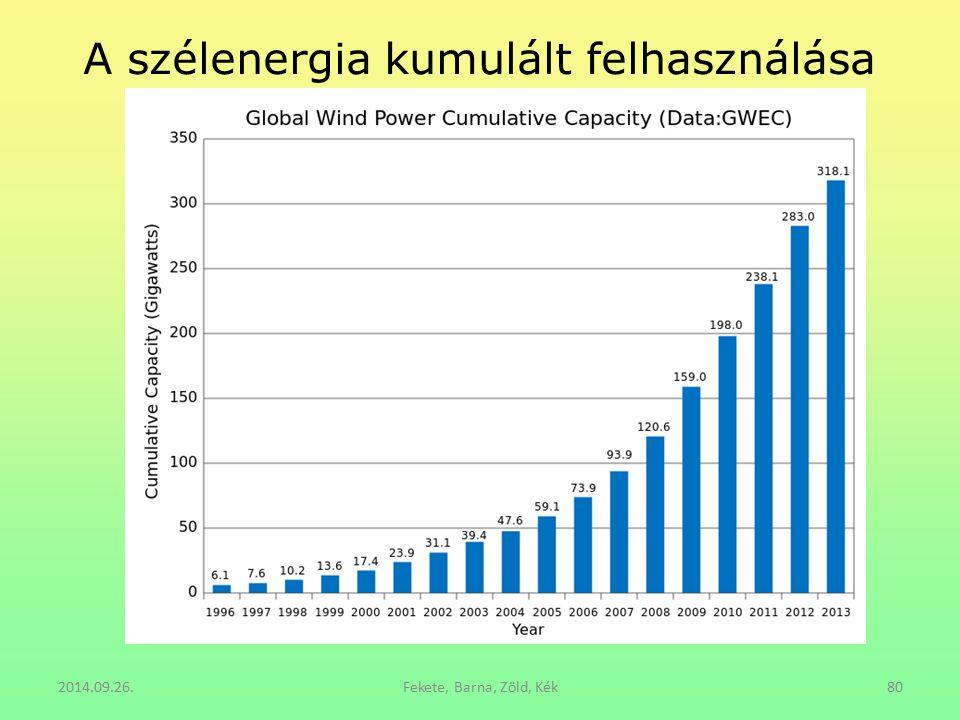 A szélenergia kumulált felhasználása
