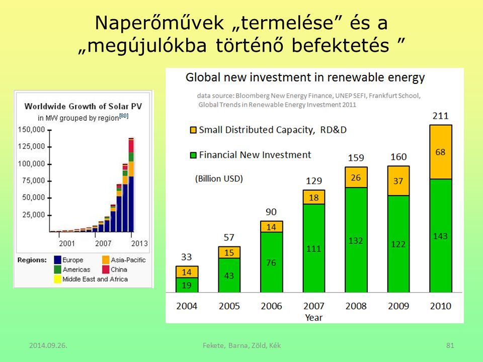 """Naperőművek """"termelése és a """"megújulókba történő befektetés"""