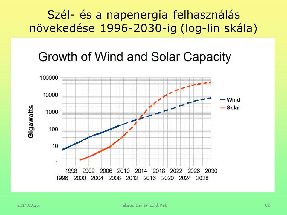 Szél- és a napenergia felhasználás növekedése 1996-2030-ig (log-lin skála)