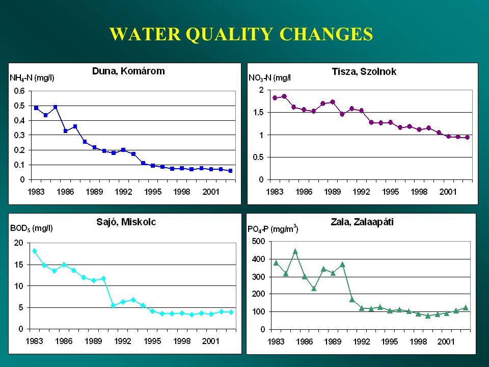 WATER QUALITY CHANGES