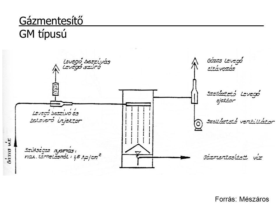 Gázmentesítő GM típusú Forrás: Mészáros