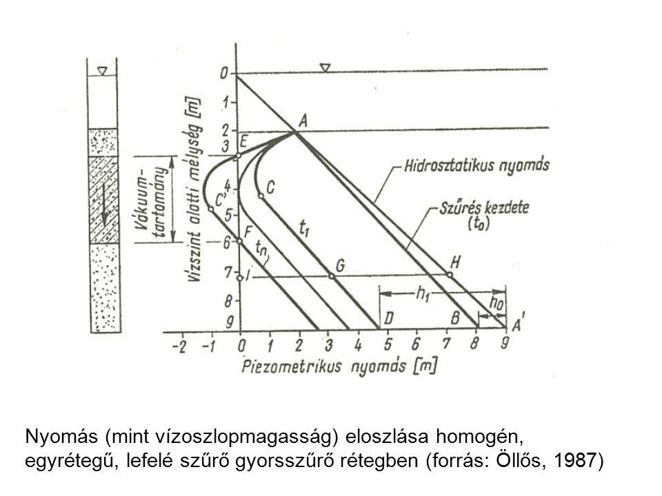Nyomás (mint vízoszlopmagasság) eloszlása homogén, egyrétegű, lefelé szűrő gyorsszűrő rétegben (forrás: Öllős, 1987)