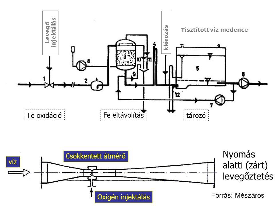 Nyomás alatti (zárt) levegőztetés Fe oxidáció Fe eltávolítás tározó