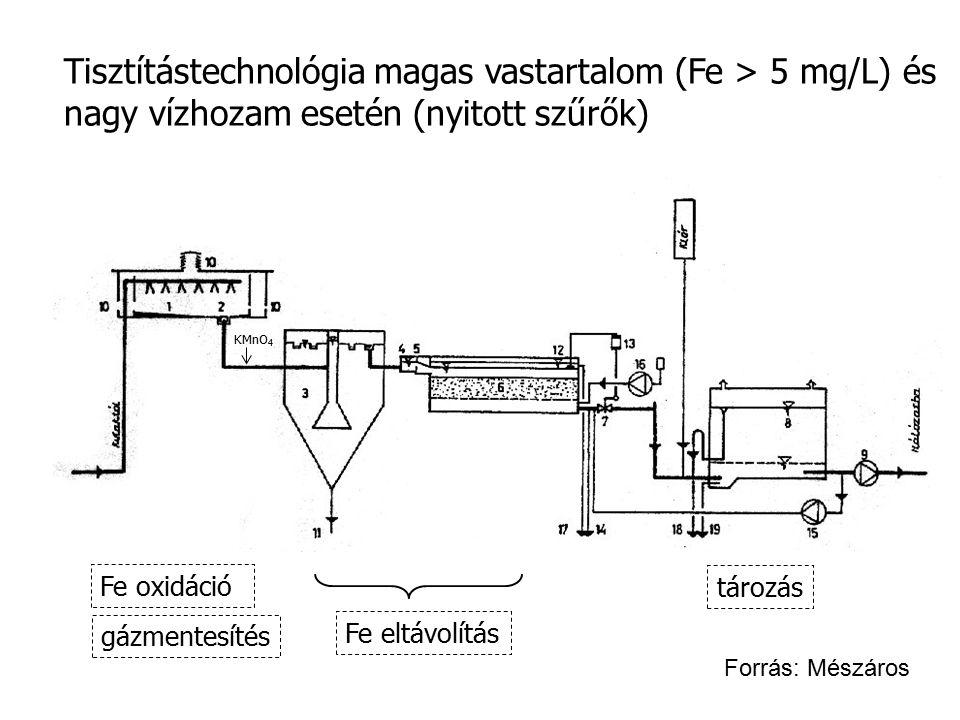 Tisztítástechnológia magas vastartalom (Fe > 5 mg/L) és nagy vízhozam esetén (nyitott szűrők)
