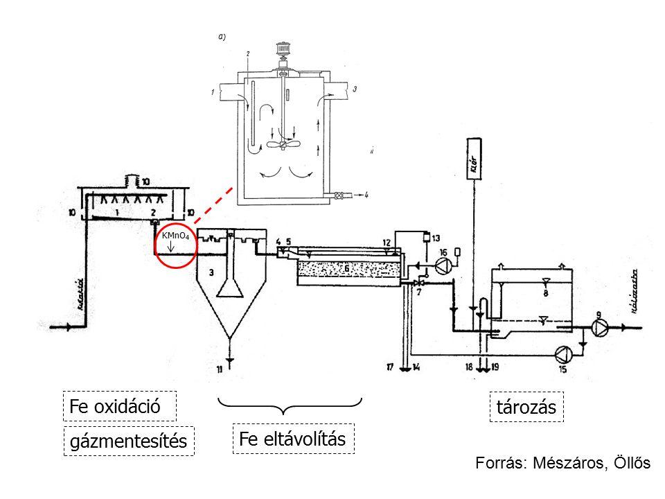Fe oxidáció tározás Fe eltávolítás gázmentesítés