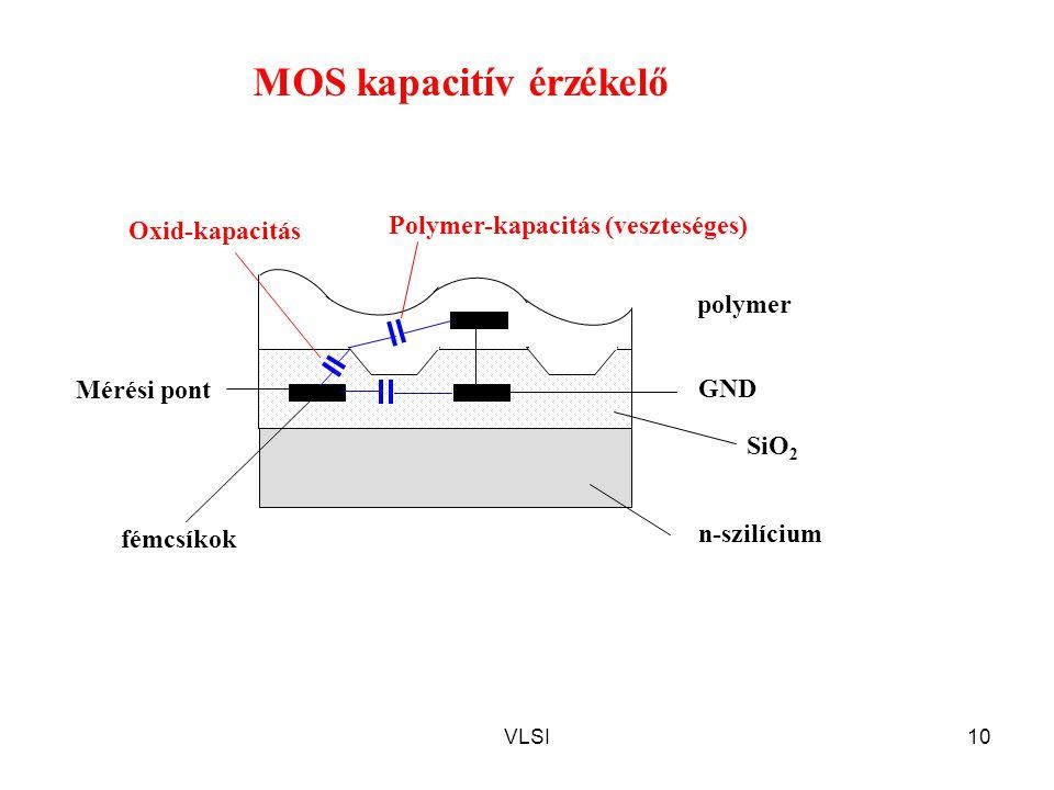 MOS kapacitív érzékelő