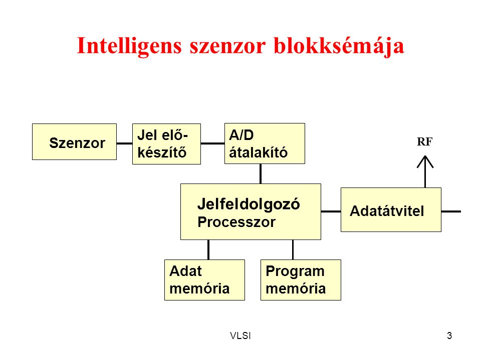 Intelligens szenzor blokksémája