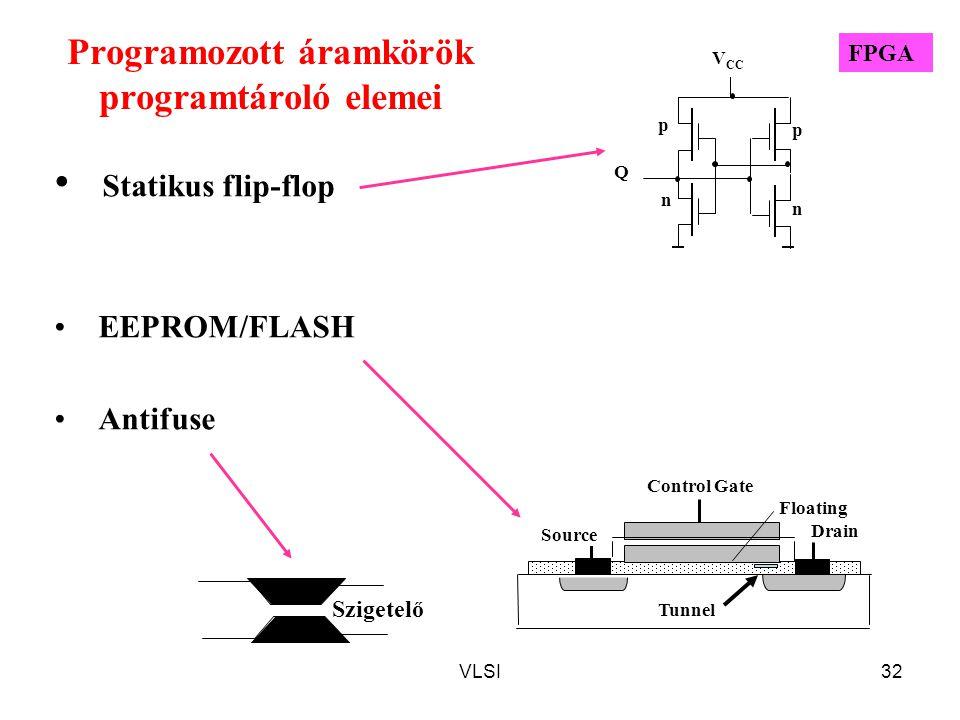 Programozott áramkörök programtároló elemei