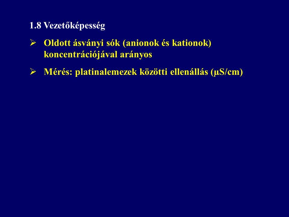 1.8 Vezetőképesség Oldott ásványi sók (anionok és kationok) koncentrációjával arányos.