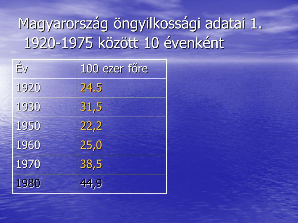 Magyarország öngyilkossági adatai 1. 1920-1975 között 10 évenként