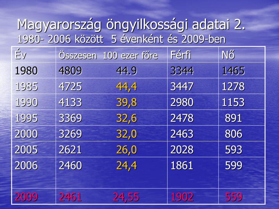 Magyarország öngyilkossági adatai 2