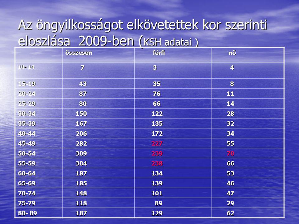 Az öngyilkosságot elkövetettek kor szerinti eloszlása 2009-ben (KSH adatai )