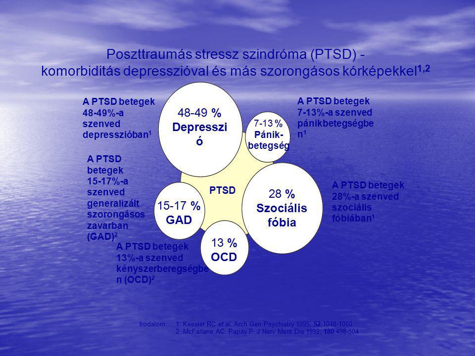 Poszttraumás stressz szindróma (PTSD) -