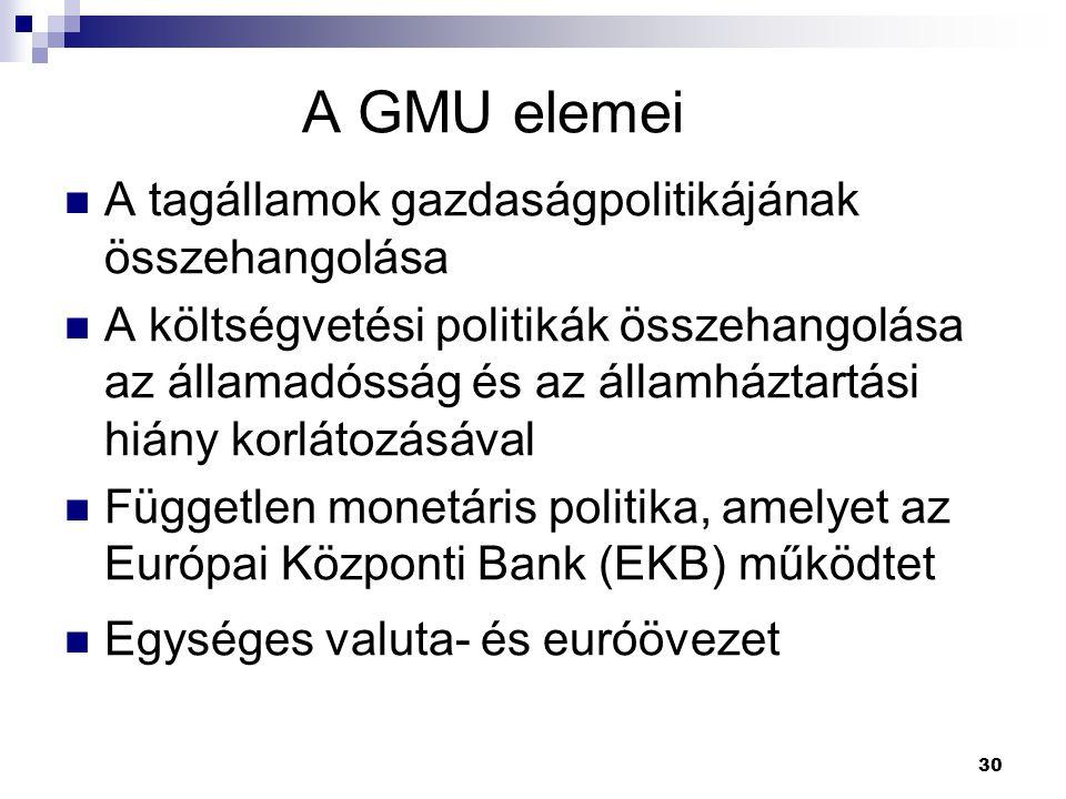 A GMU elemei A tagállamok gazdaságpolitikájának összehangolása