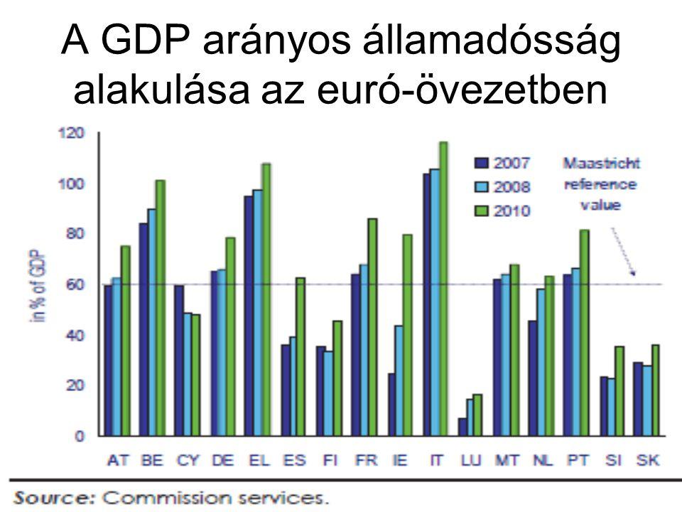 A GDP arányos államadósság alakulása az euró-övezetben