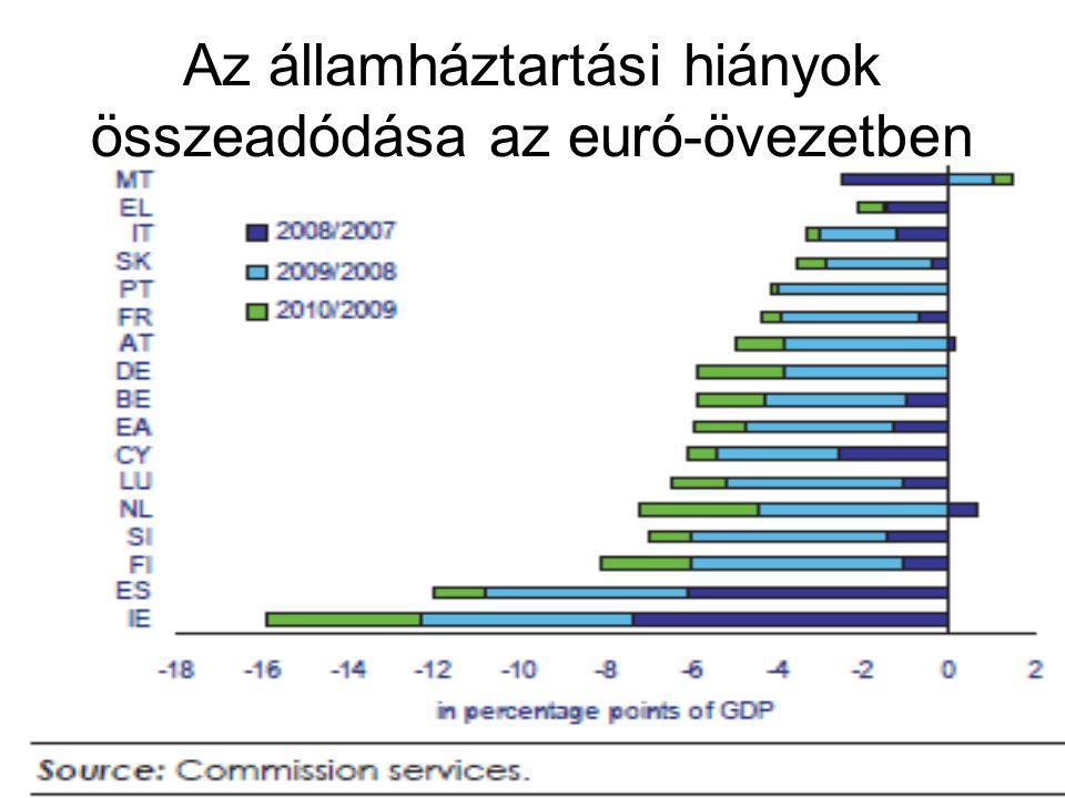 Az államháztartási hiányok összeadódása az euró-övezetben