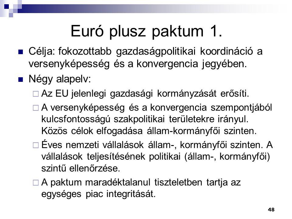 Euró plusz paktum 1. Célja: fokozottabb gazdaságpolitikai koordináció a versenyképesség és a konvergencia jegyében.