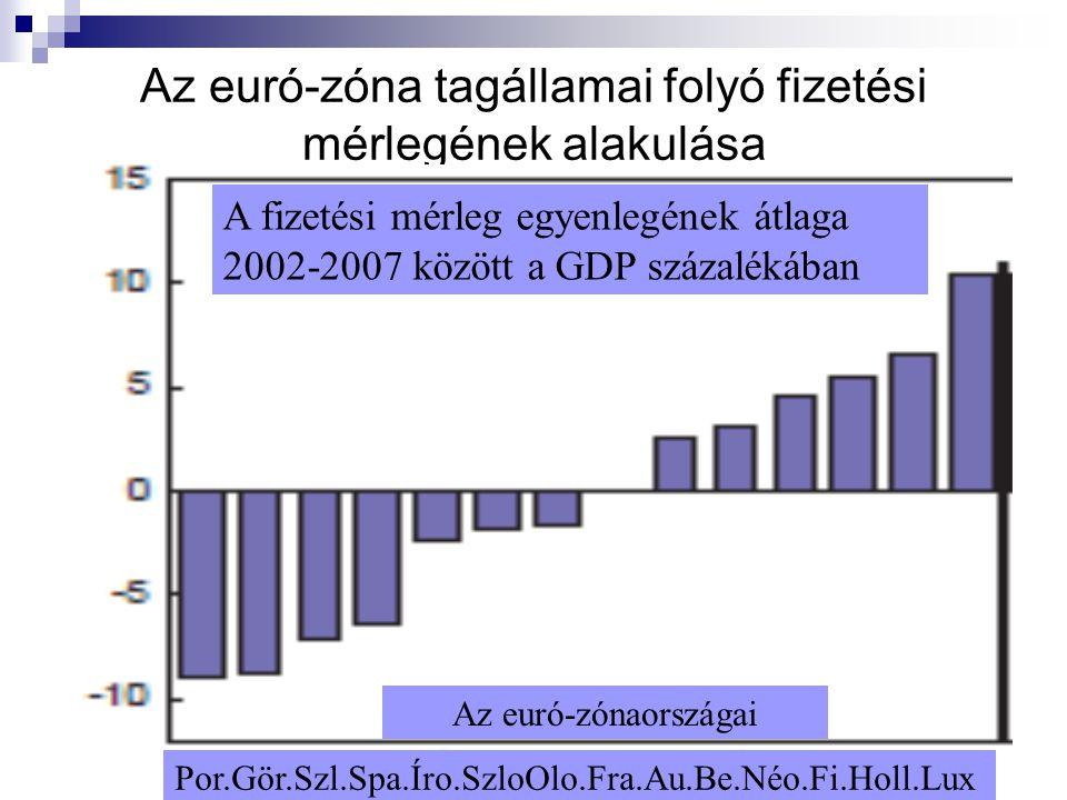 Az euró-zóna tagállamai folyó fizetési mérlegének alakulása