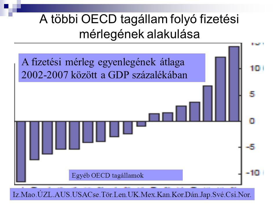A többi OECD tagállam folyó fizetési mérlegének alakulása