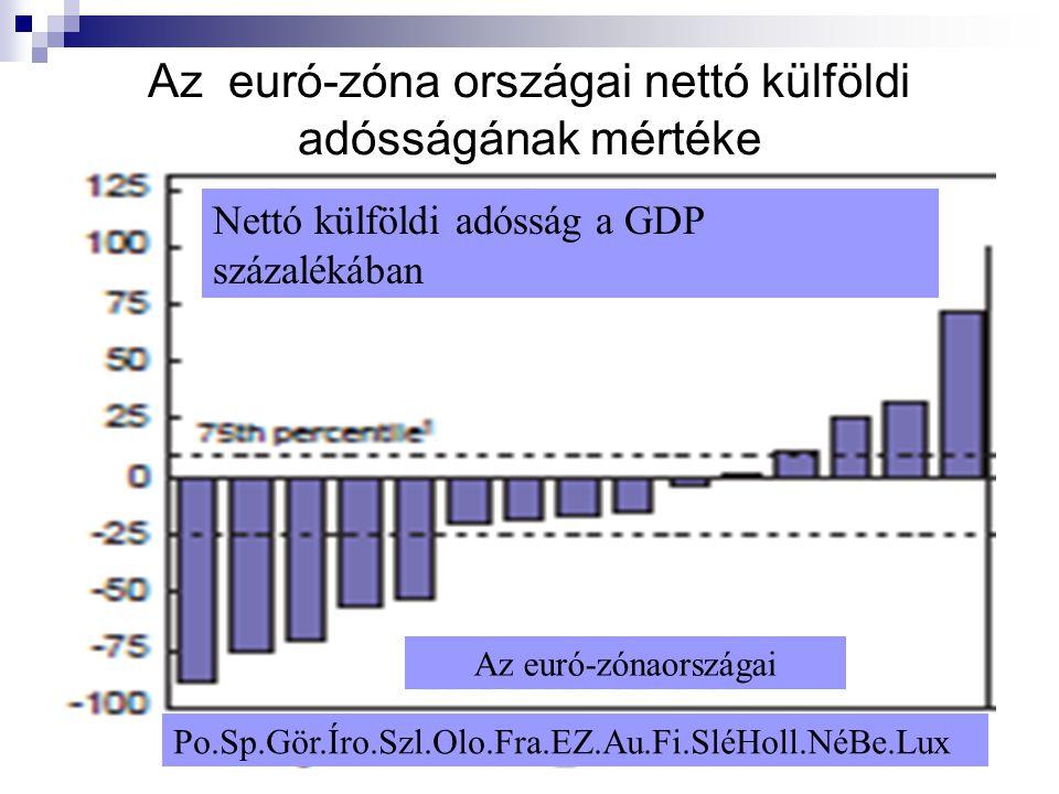 Az euró-zóna országai nettó külföldi adósságának mértéke
