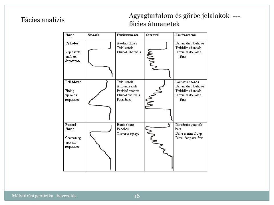 Agyagtartalom és görbe jelalakok --- fácies átmenetek Fácies analízis