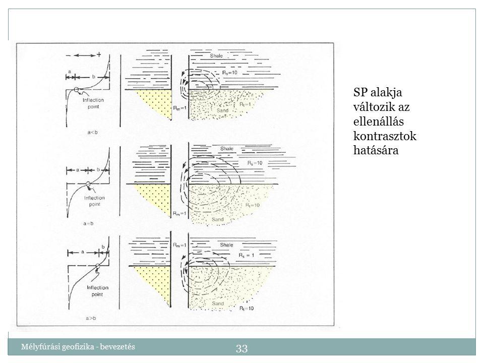 SP alakja változik az ellenállás kontrasztok hatására