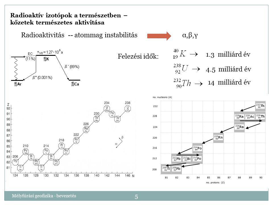 Radioaktivitás -- atommag instabilitás α,β,γ