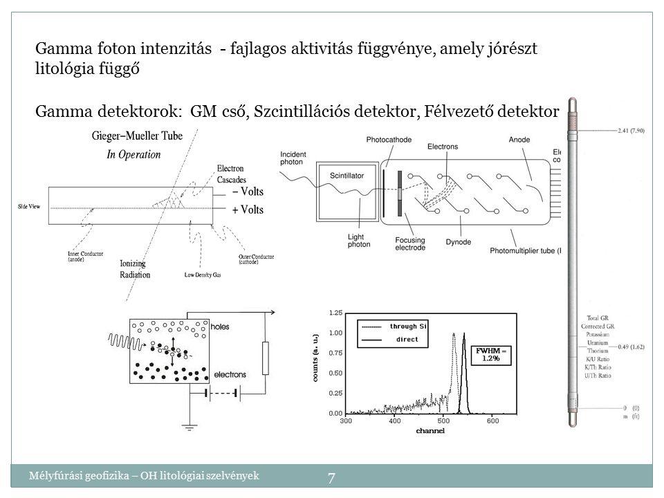 Gamma detektorok: GM cső, Szcintillációs detektor, Félvezető detektor