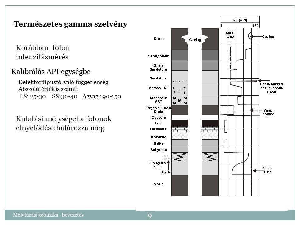 Természetes gamma szelvény