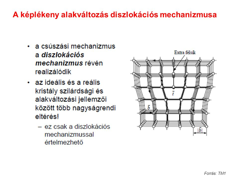 A képlékeny alakváltozás diszlokációs mechanizmusa