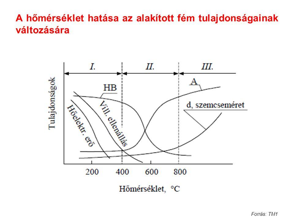 A hőmérséklet hatása az alakított fém tulajdonságainak változására