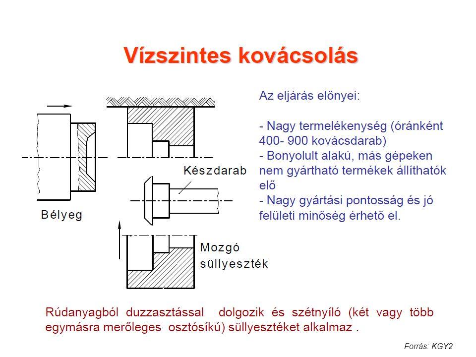 Forrás: KGY2