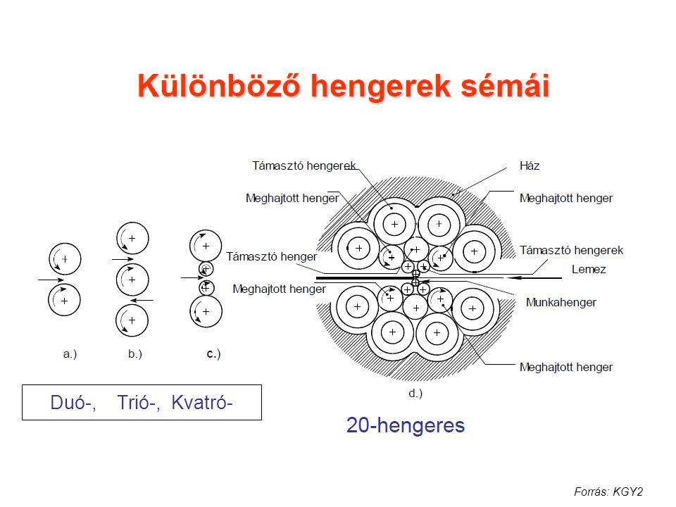 Duó-, Trió-, Kvatró- Forrás: KGY2