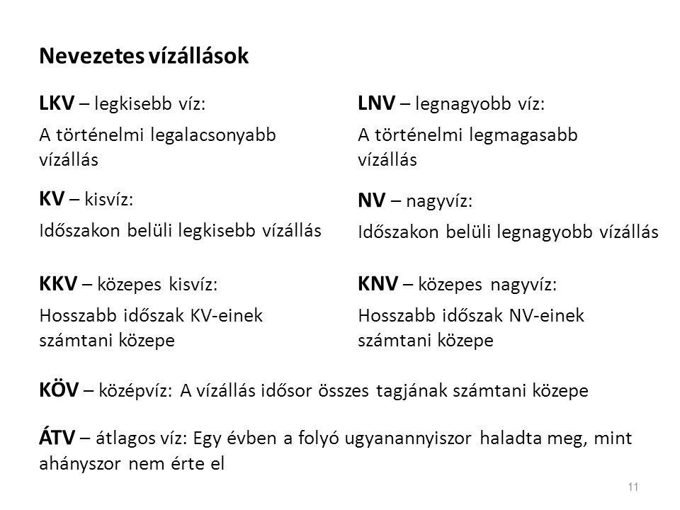 Nevezetes vízállások LKV – legkisebb víz: LNV – legnagyobb víz: