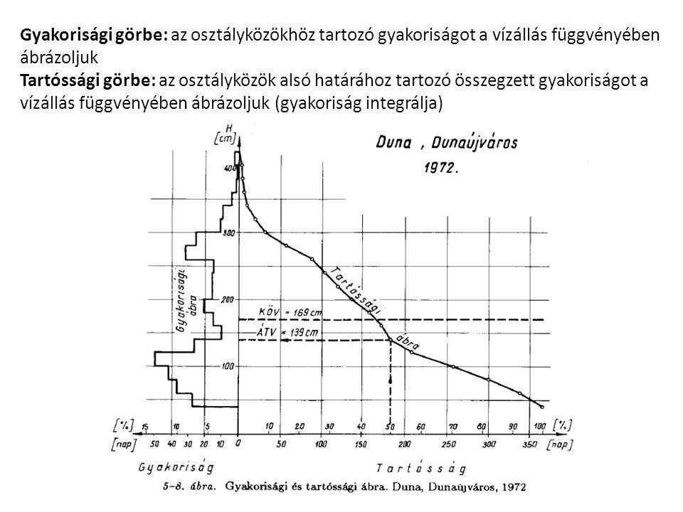 Gyakorisági görbe: az osztályközökhöz tartozó gyakoriságot a vízállás függvényében ábrázoljuk