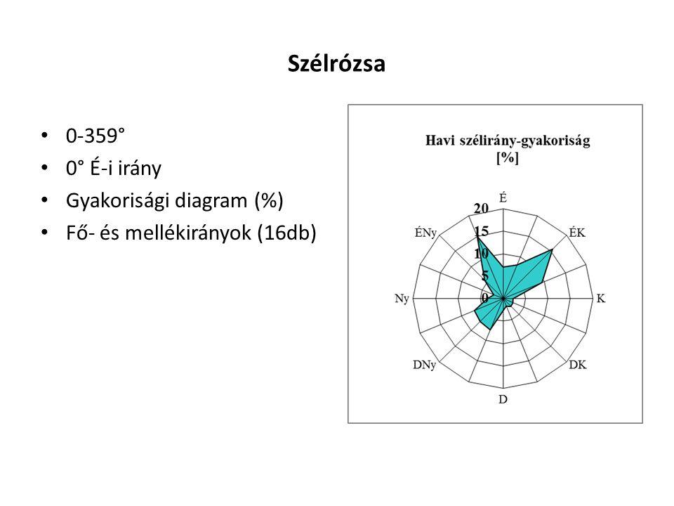 Szélrózsa 0-359° 0° É-i irány Gyakorisági diagram (%)
