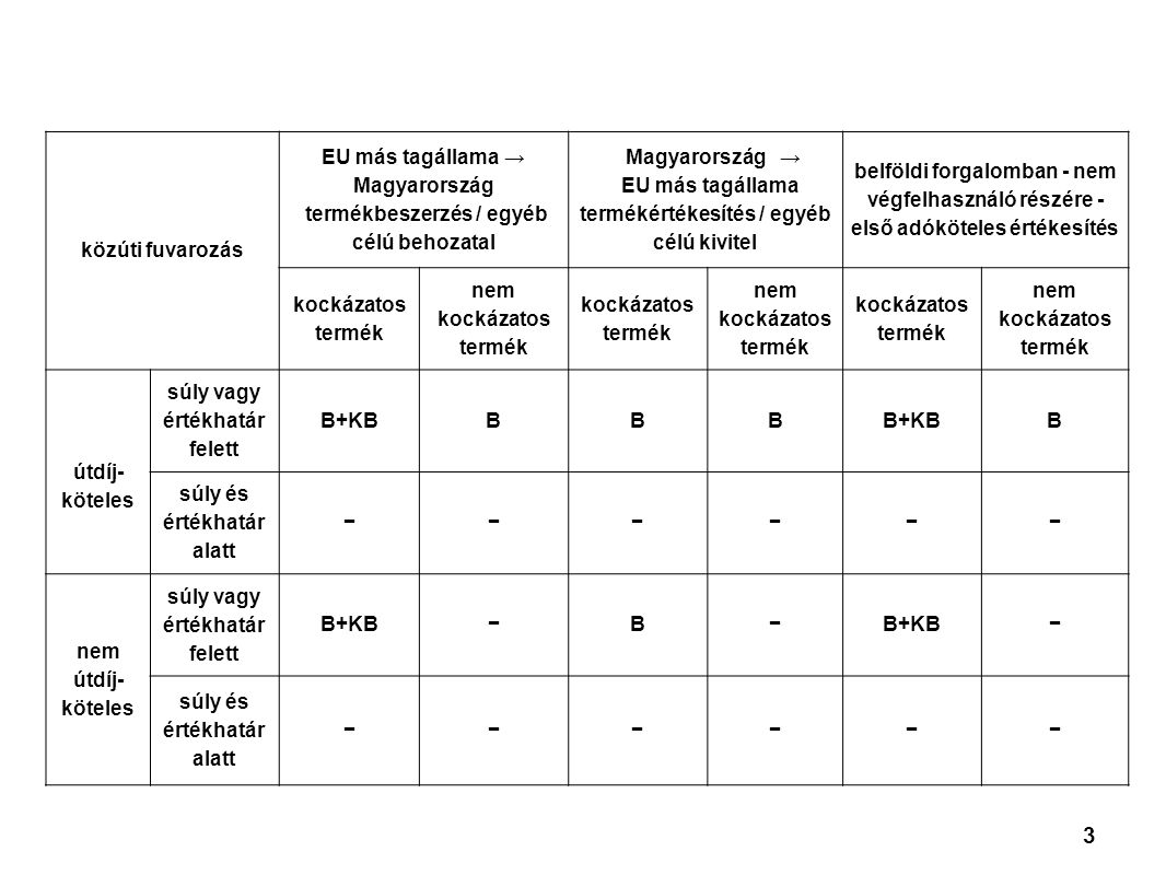 3 közúti fuvarozás EU más tagállama → Magyarország