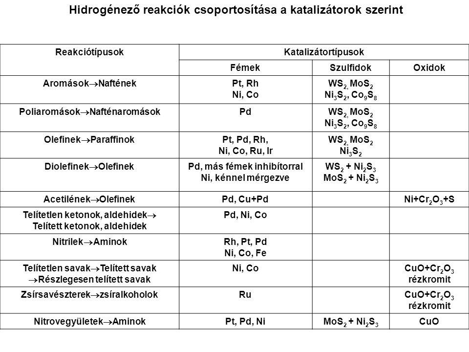 Hidrogénező reakciók csoportosítása a katalizátorok szerint