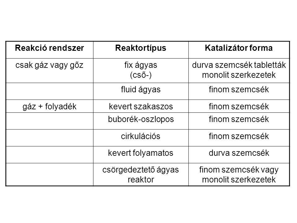 Reakció rendszer Reaktortípus Katalizátor forma