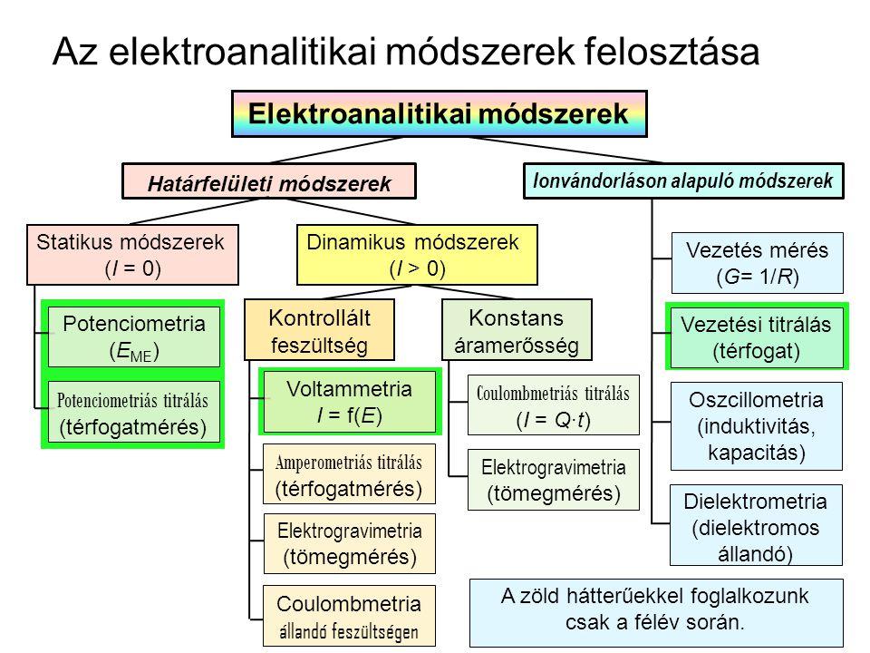 Az elektroanalitikai módszerek felosztása